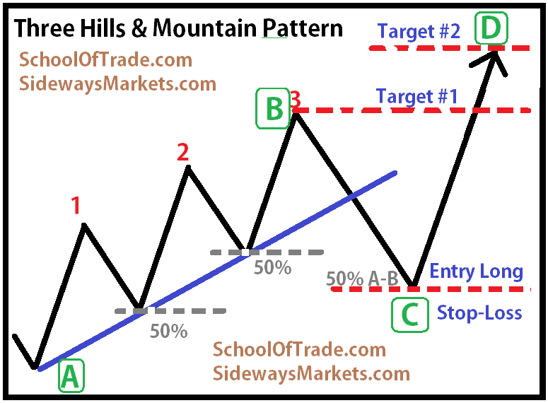 Do pattern day trading rules apply to options