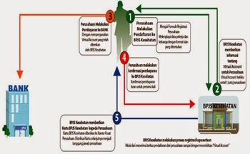 Cara Daftar Online BPJS Kesehatan Perusahaan