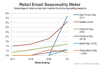 Click to view the Apr. 1, 2011 Retail Email Seasonality Meter larger