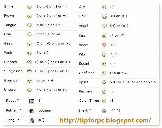 Blog tips Ký hiệu và Biểu tượng trên Facebook chat năm 2014