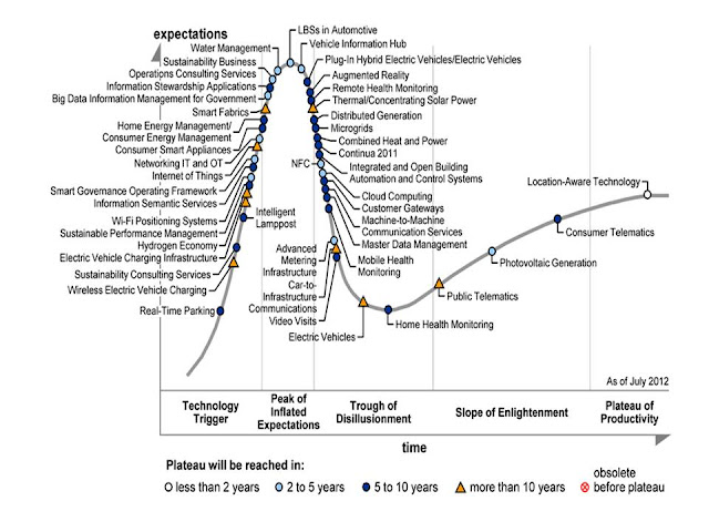 Gartner Hype Cycle - Smart Cities - 2012