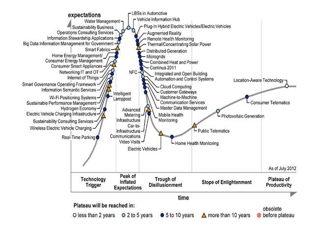 Gartner Hype Cycle - Smart Cities - 2012