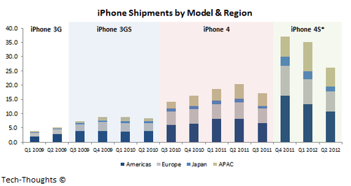 iPhone Shipments by Region