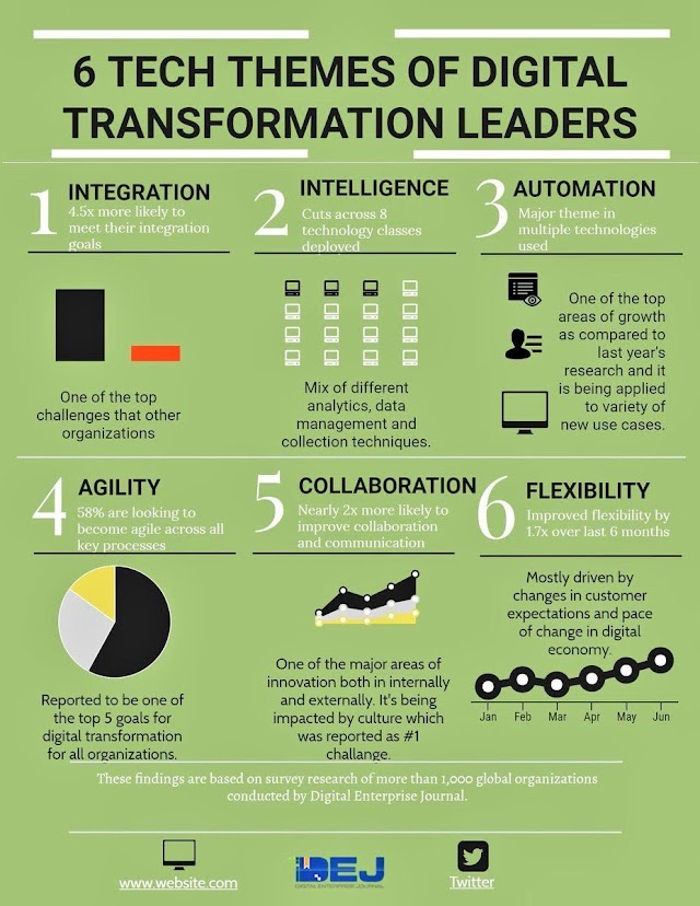 6 tech themes of #digital #transformation #leaders