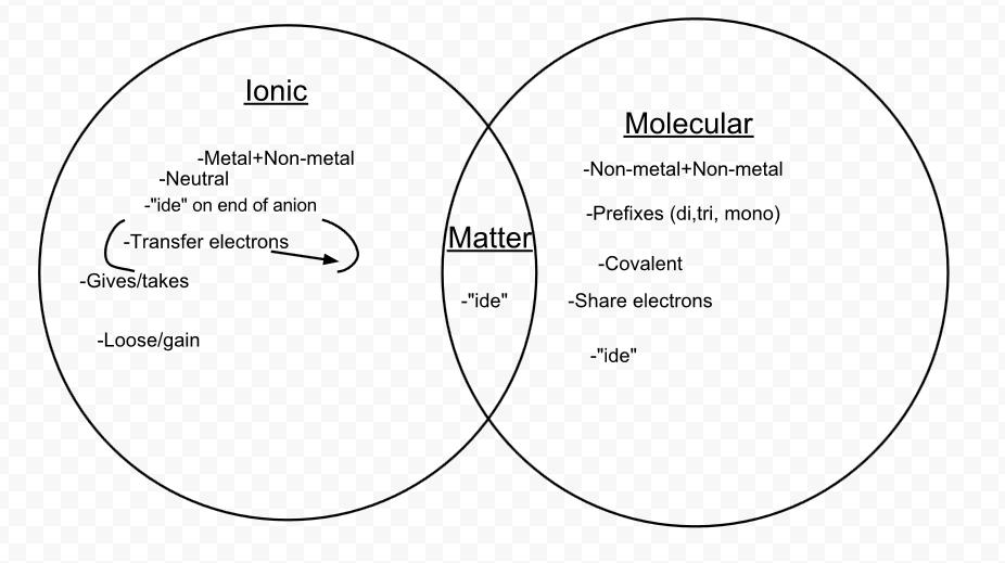 Cianna Gibson Science 10 Ms Ward Venn Diagram