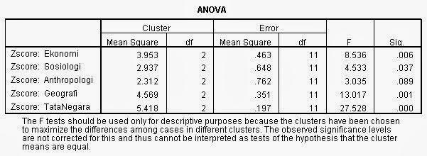 Cluster Anova