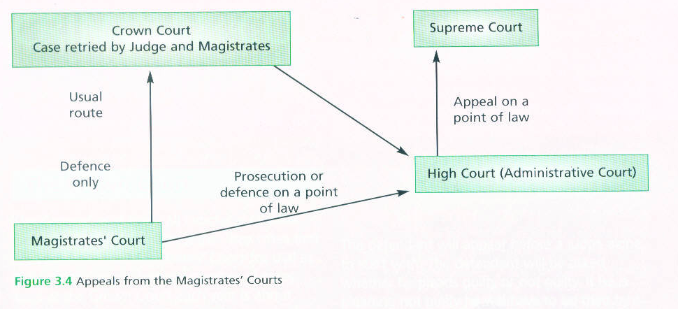 law appeal routes Dismissed from law school appeal letter magistrates' courts appeal routes appeal to the crown court the normal route of appeal is.