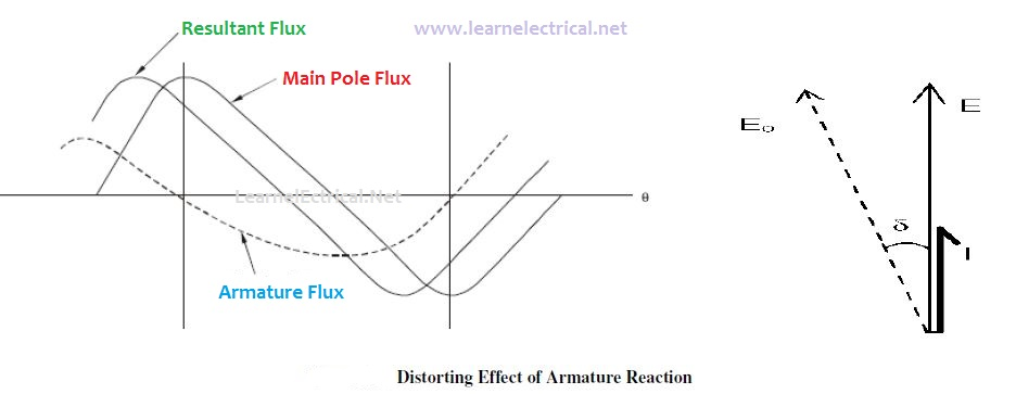 Armature Reaction Equivalent Phasor Circuits Of Alternator