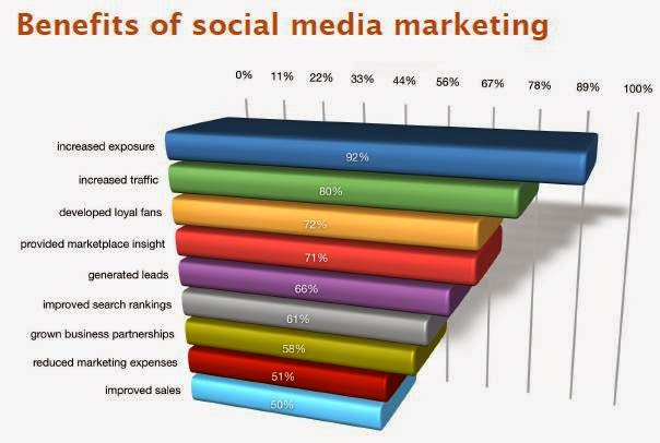An Effective Tool For Online Marketers:Social Media