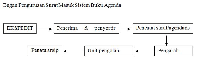 Bagan Pengurusan Surat Masuk Sistem Buku Agenda