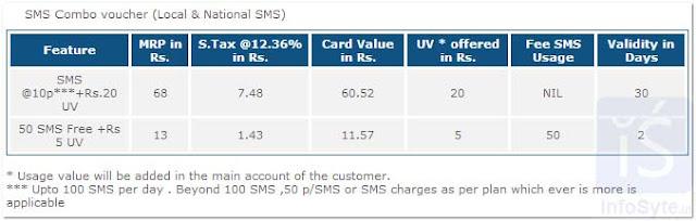 BSNL SMS COMBO