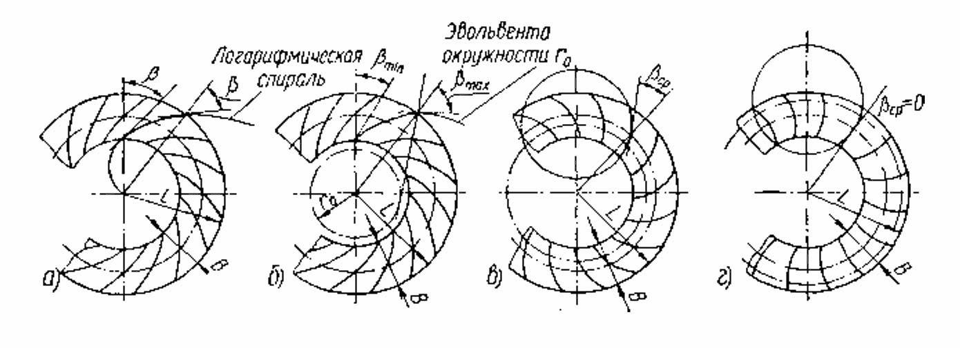 Логарифмические спирали