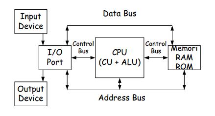 Alur pemrosesan data pada komputer bagi ilmu berikut ini merupakan bagan tentang alur pemrosesan data pada komputer data bus ccuart Choice Image
