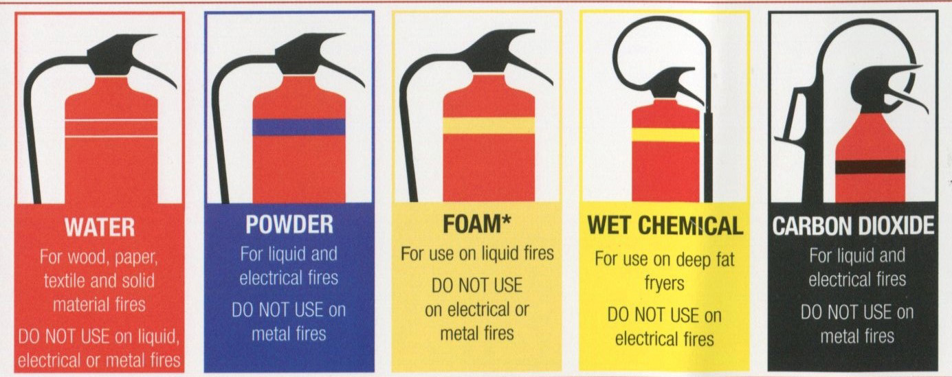 Fire Safety Training In Chennai Types Of Fire Extinguishers