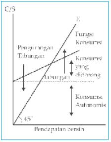Grafik fungsi konsumsi dan fungsi tabungan.