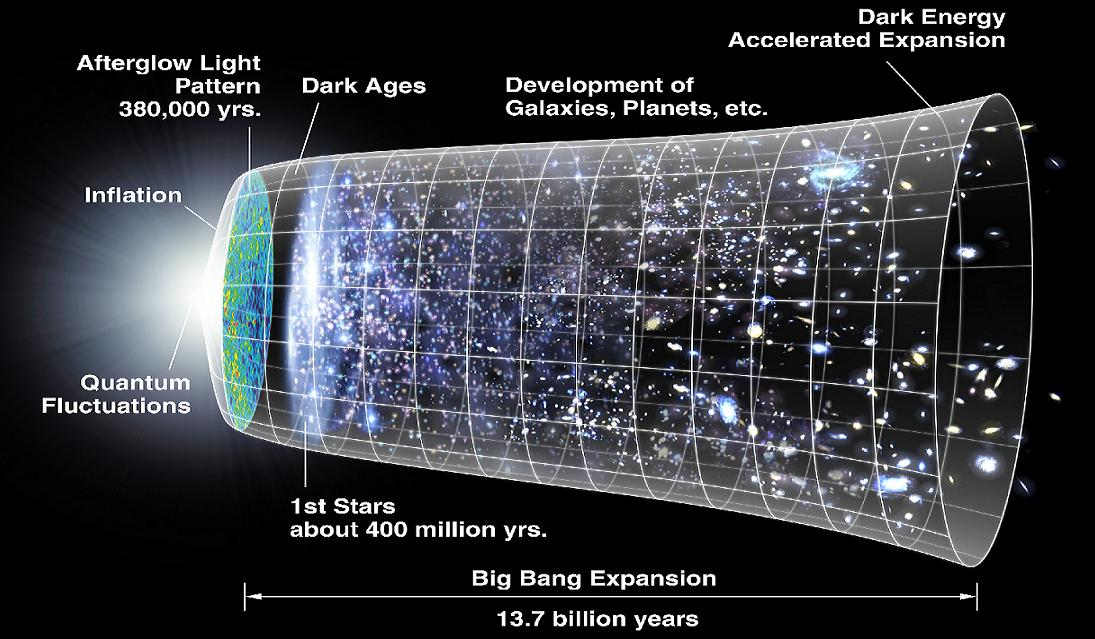 a description of the big bang as a cosmological model of the universe