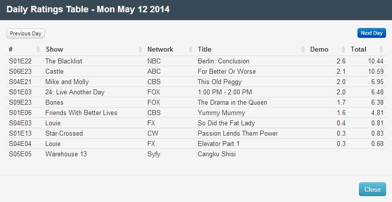 Final Adjusted TV Ratings for Monday 12th May 2014