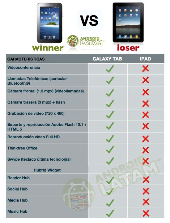 samsung-galaxy-tab-vs-ipad-winner-galaxy-tab.png