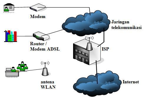 pengertian jaringan internet