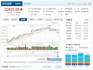 中国株コバンザメ投資 香港ハンセン指数20130225