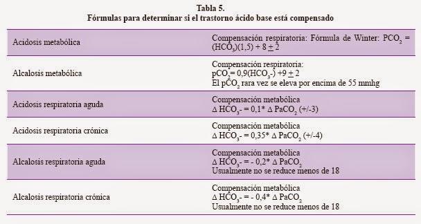 Enfermer@ en Urgencias y UCI : Equilibrio Ácido-Base: Interpretando ...