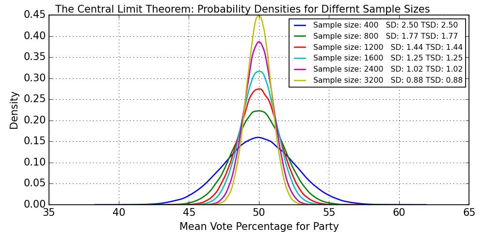 Mark the Ballot: Polling accuracy