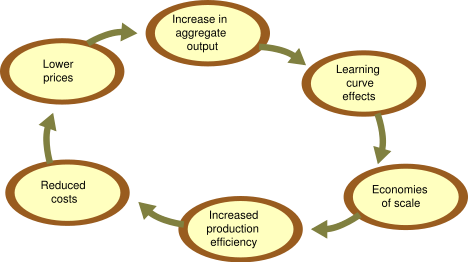 essays on micro and macro economics Model economics essays for college and university students our model essays show you how to structure and answer key questions in micro and macro.