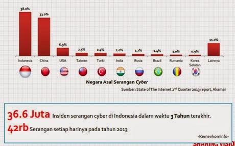 Data Serangan Cyber di Indonesia