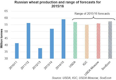 http://cereals.ahdb.org.uk/markets/market-news/2015/august/04/grain-market-daily-hopes-lifted-for-russian-wheat-output.aspx