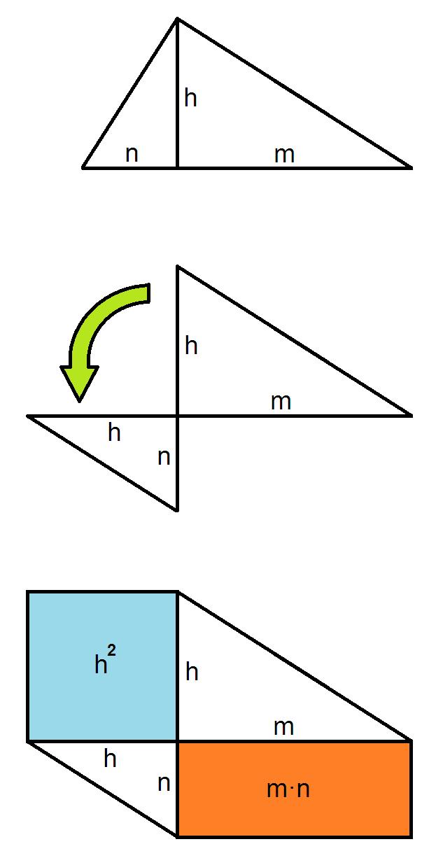 teorema altura: