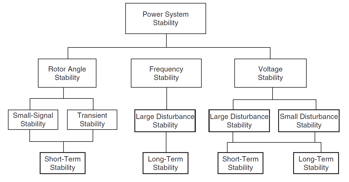 power system stabilizers 'reliable power systems' was incorporated in 2002 by a group of engineers having more than three decades of rich experience and expertise in manufacturing, testing, installation of silicon power rectifiers, automatic voltage stabilizers for lt & ht, power transformer, distribution transformer, power supply rectifier, power distribution.