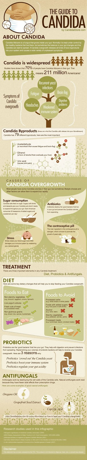 Skinny Diva Diet: A Guide to Candida [Infographic]