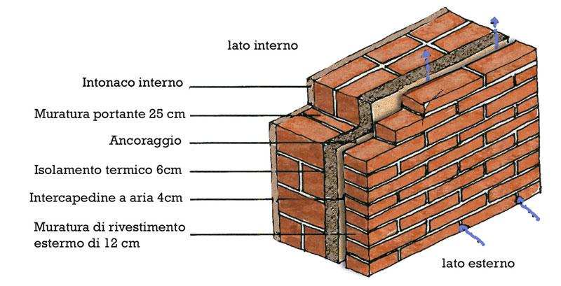 Trasmittanza muratura mattoni pieni