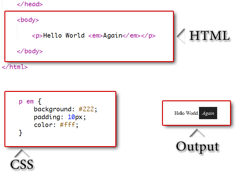how to use css in html with example
