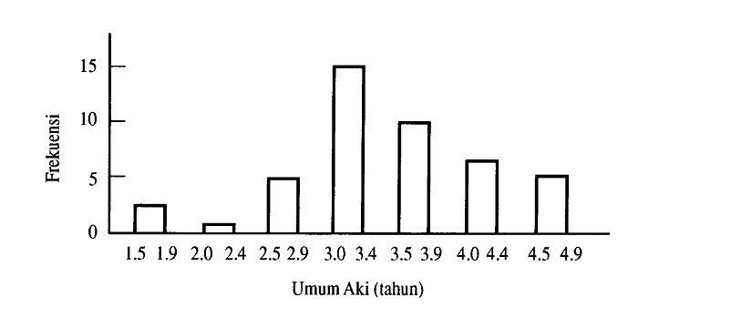 Penyajian grafik diagram balok umur aki ccuart Image collections