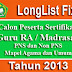 Download Long List Fix Calon Peserta Sertifikasi Guru RA/Madrasah Tahun 2013