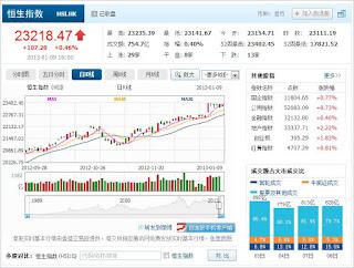 中国株コバンザメ投資  香港ハンセン指数20130109