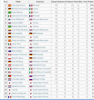 Championnat du monde de Formule 1 2006