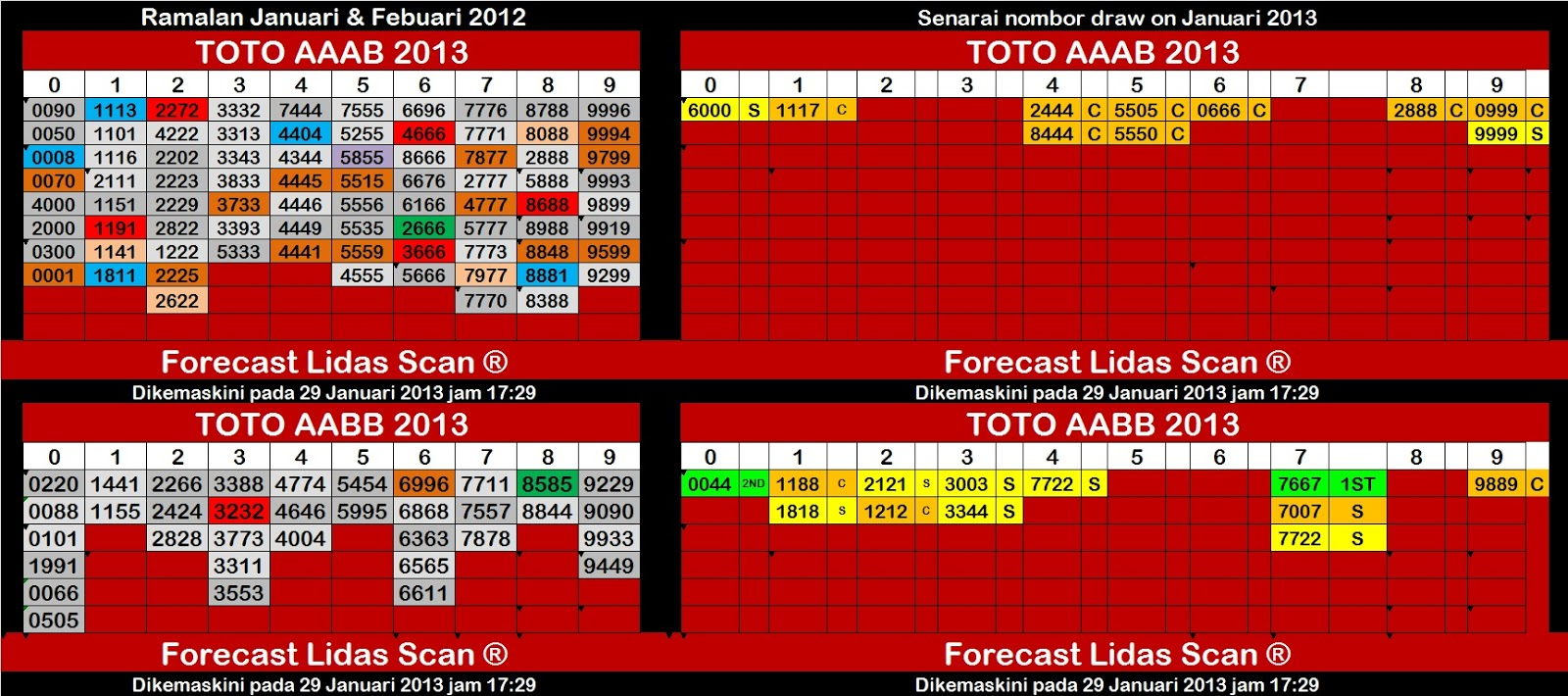 Sports toto 6d prediction : Basketball scores yesterday
