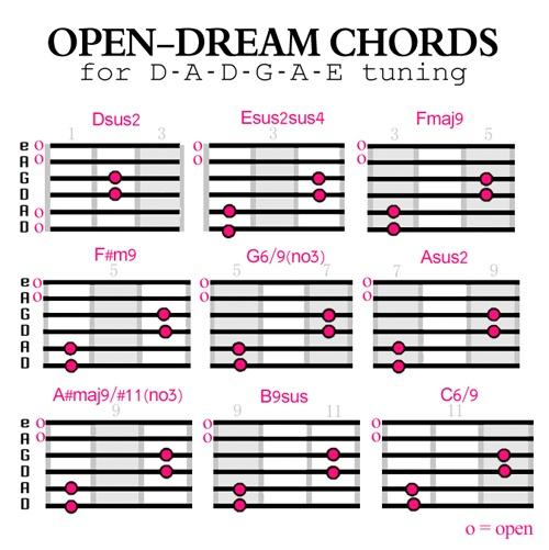 How to Create Dreamy Guitar Chords | Creative Guitar Studio