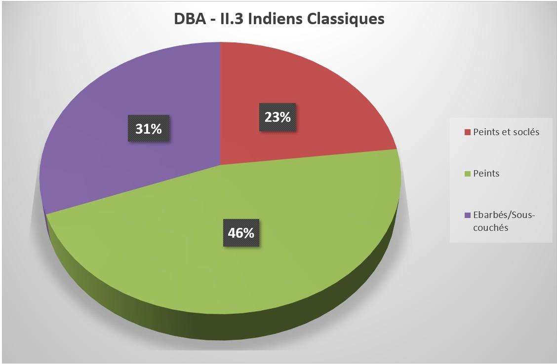 DBA II.3 Indiens Classiques