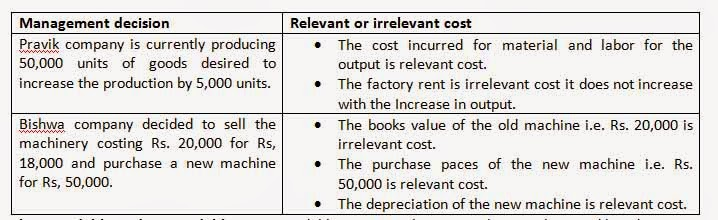 relevant and irrelevant cost Relevant costs for decision making irrelevant data to identify which costs are relevant in a particular situation.