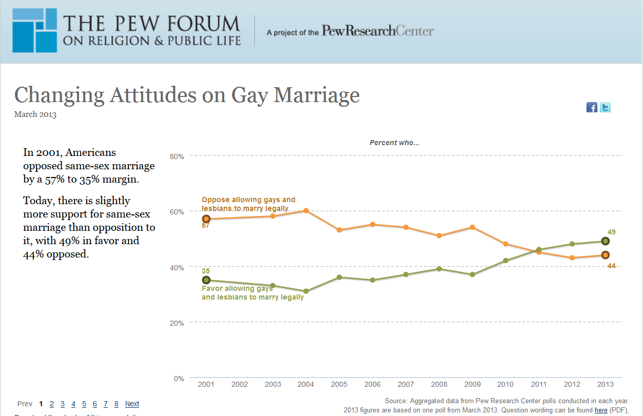 Research sources opposing gay marriage