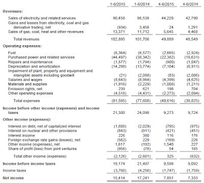Cez, Q2, 2015, financial statement
