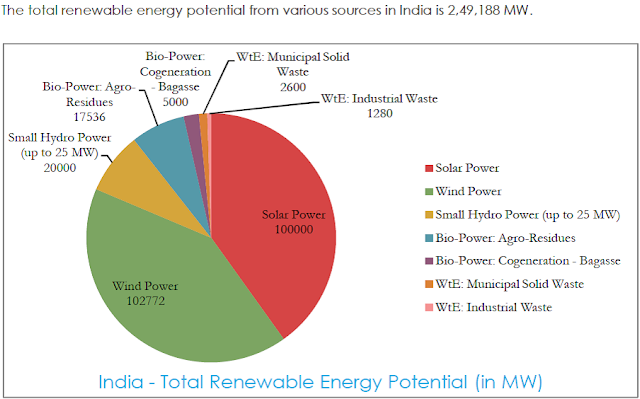 Renewable energy potential in India