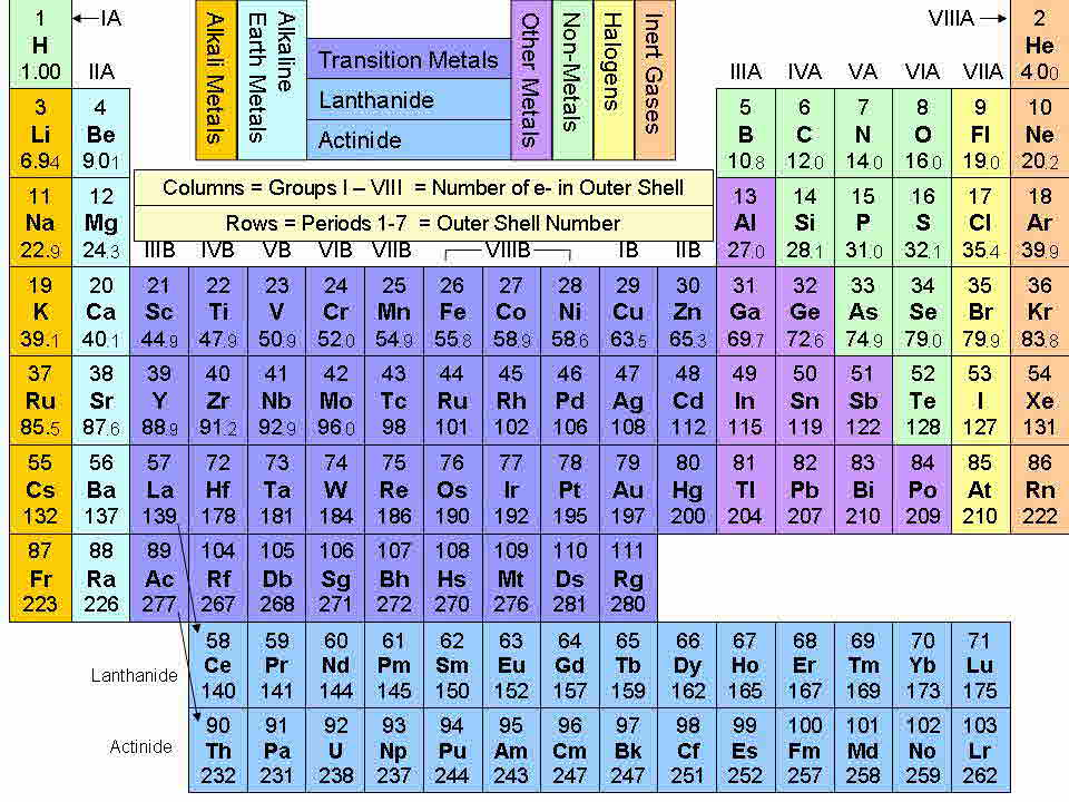 periodic table periodic table of elements quiz 1 40 transition metals in b group - Periodic Table Of Elements Quiz 1 18
