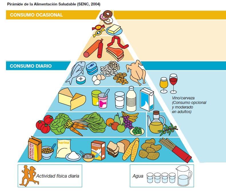 301 moved permanently - Piramide de la alimentacion saludable ...