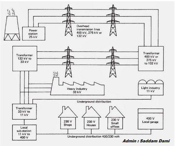simplified diagram of electricity distribution