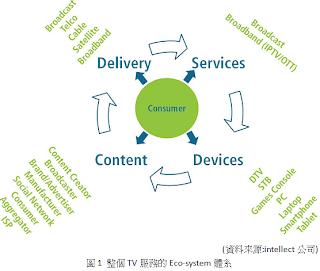 整個TV服務的Eco-system體系