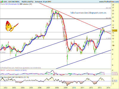 Forex pro natural gas chart